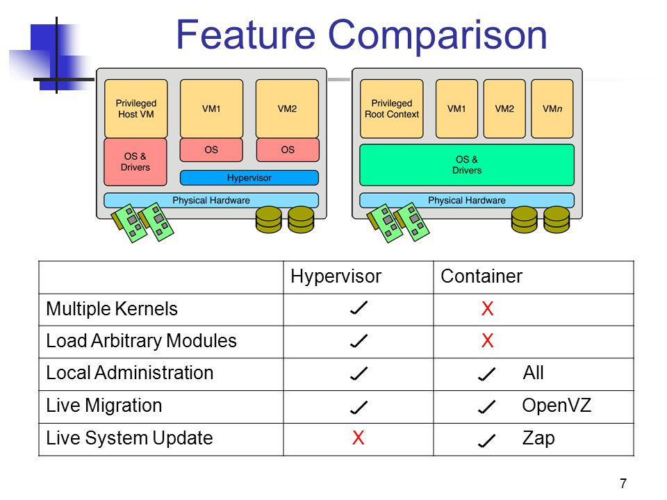 7 Feature Comparison HypervisorContainer Multiple Kernels X Load Arbitrary Modules X Local AdministrationAll Live Migration OpenVZ Live System UpdateX Zap