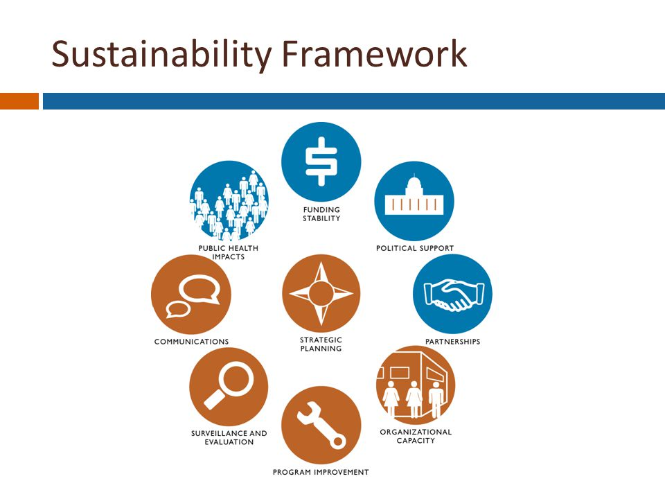 Sustainability Framework Strategic Planning Funding Stability Political Support Partnerships Organizational Capacity Program Improvement Surveillance & Evaluation Communications Public Health Impacts
