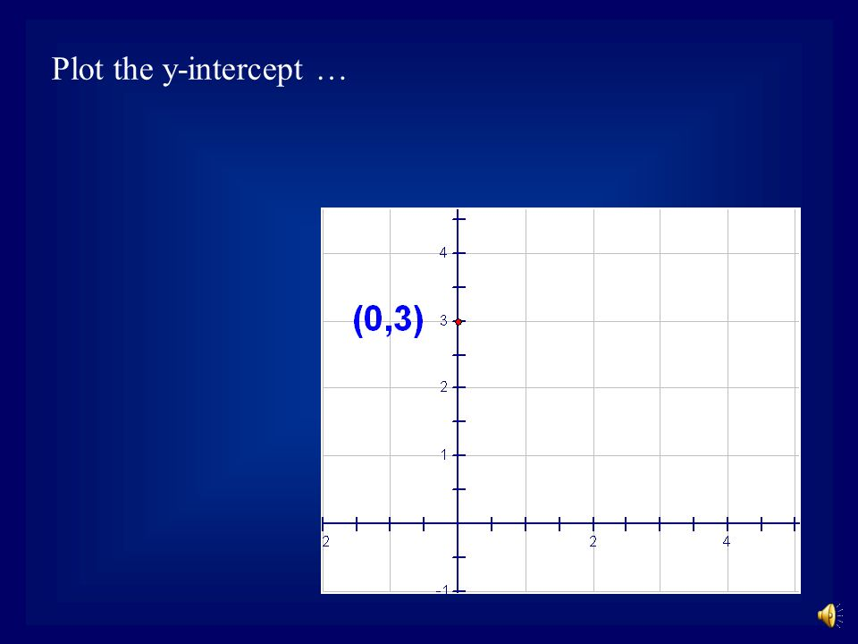 Example 3:Use the slope-intercept form of the linear equation to graph the line.