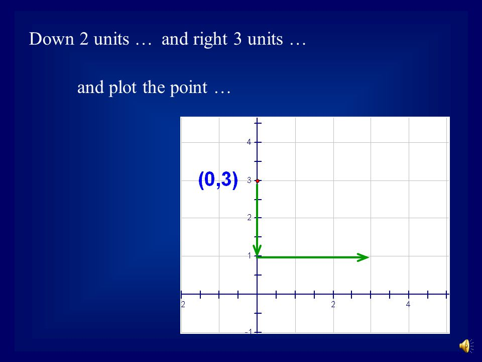 Use the slope to plot a second point …