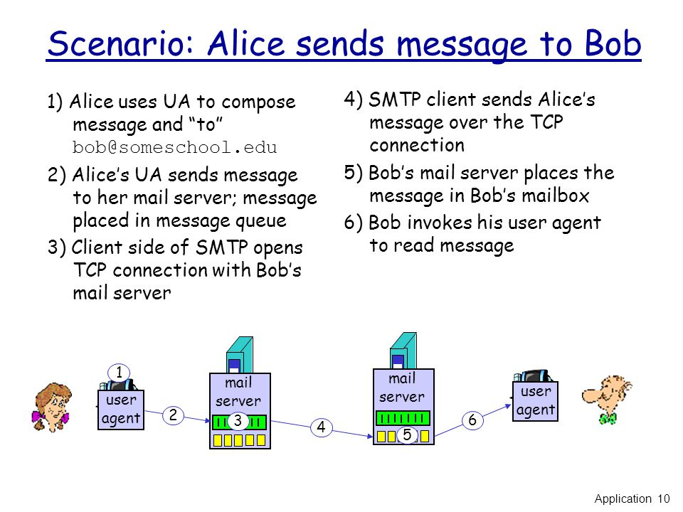 Scenario: Alice sends message to Bob 1) Alice uses UA to compose message and to 2) Alice's UA sends message to her mail server; message placed in message queue 3) Client side of SMTP opens TCP connection with Bob's mail server 4) SMTP client sends Alice's message over the TCP connection 5) Bob's mail server places the message in Bob's mailbox 6) Bob invokes his user agent to read message user agent mail server mail server user agent Application 10