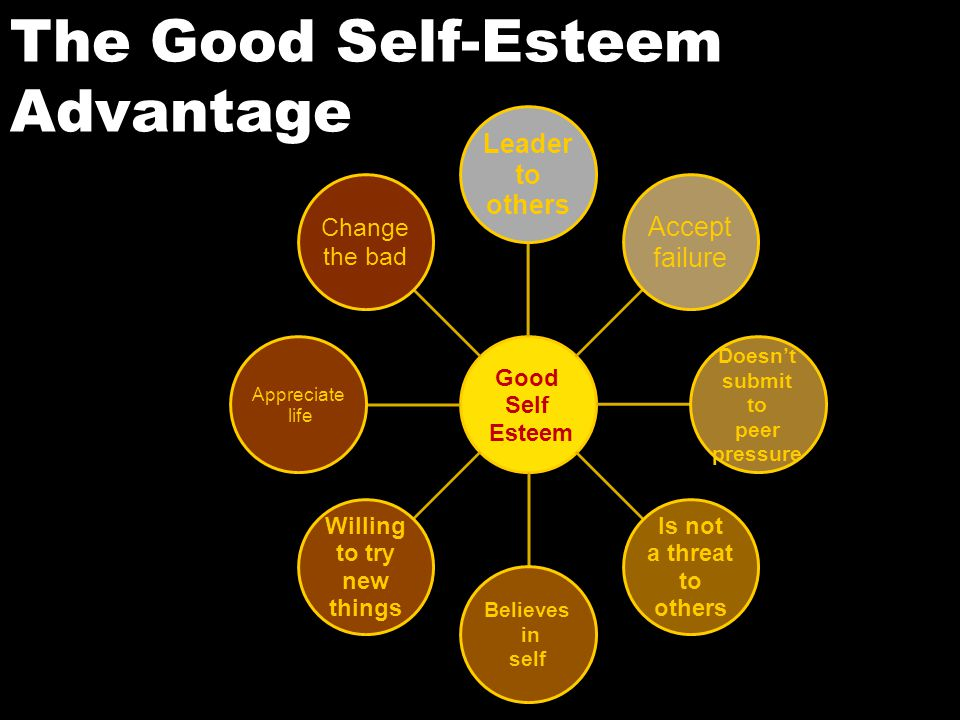 Good Self Esteem Leader to others Accept failure Doesn't submit to peer pressure Is not a threat to others Believes in self Willing to try new things Appreciate life Change the bad The Good Self-Esteem Advantage