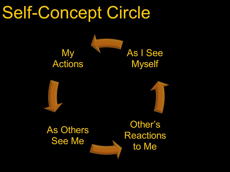 Self-Concept Circle My Actions As Others See Me Other's Reactions to Me As I See Myself