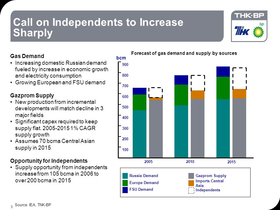 3 Call on Independents to Increase Sharply Source: IEA, TNK-BP Gas Demand Increasing domestic Russian demand fueled by increase in economic growth and electricity consumption Growing European and FSU demand Gazprom Supply New production from incremental developments will match decline in 3 major fields Significant capex required to keep supply flat.