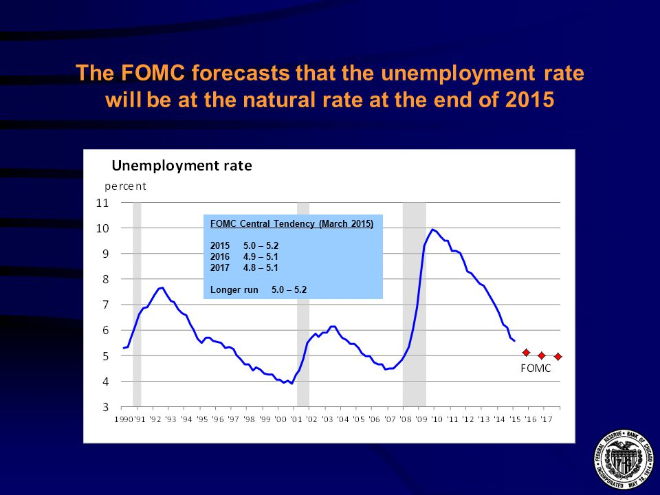 The FOMC forecasts that the unemployment rate will be at the natural rate at the end of 2015 FOMC Central Tendency (March 2015) – – – 5.1 Longer run 5.0 – 5.2