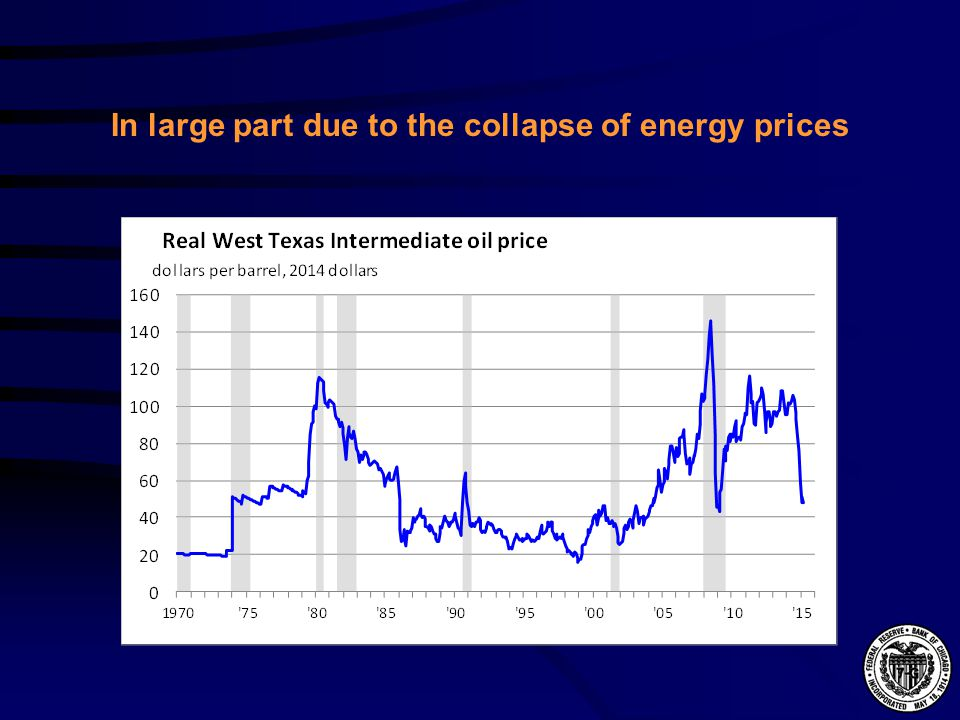 In large part due to the collapse of energy prices