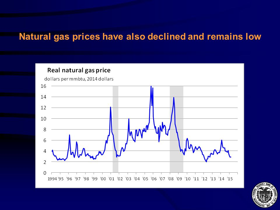 Natural gas prices have also declined and remains low