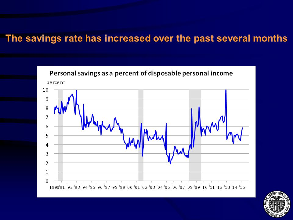 The savings rate has increased over the past several months