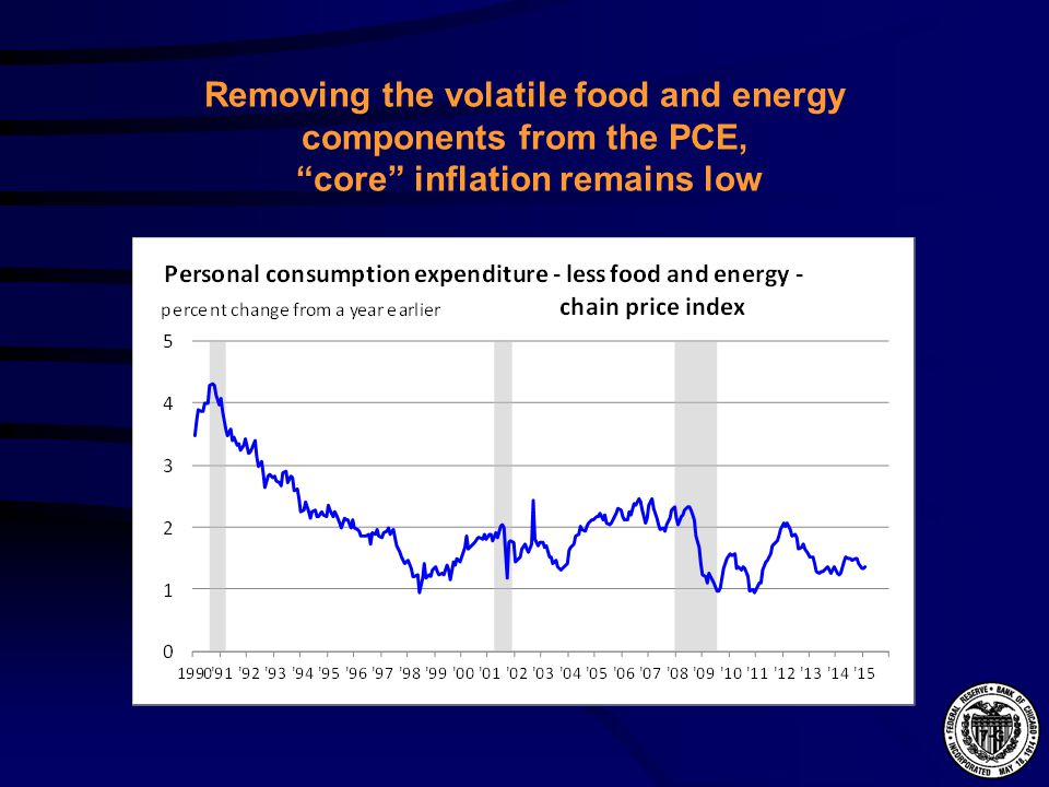 Removing the volatile food and energy components from the PCE, core inflation remains low