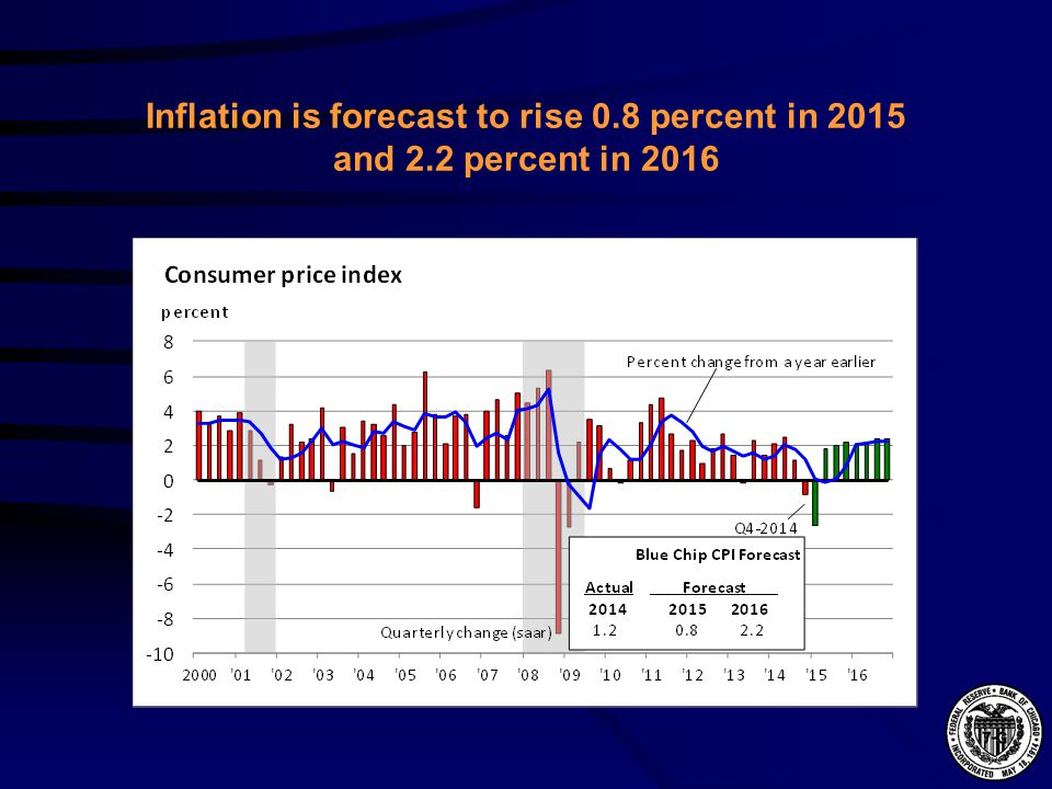 Inflation is forecast to rise 0.8 percent in 2015 and 2.2 percent in 2016