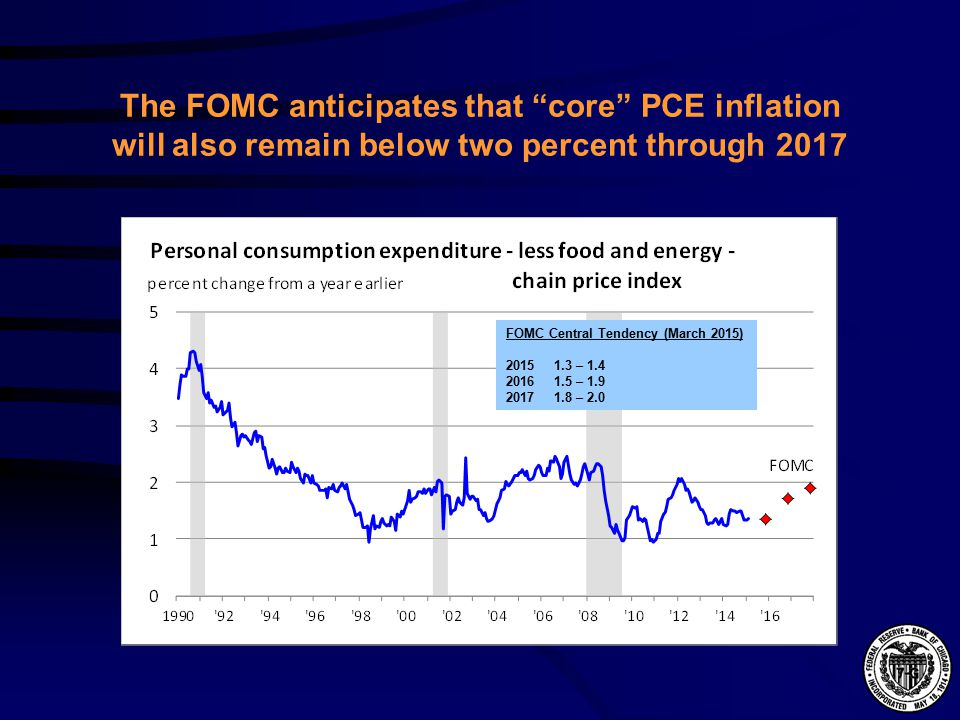 The FOMC anticipates that core PCE inflation will also remain below two percent through 2017 FOMC Central Tendency (March 2015) – – – 2.0