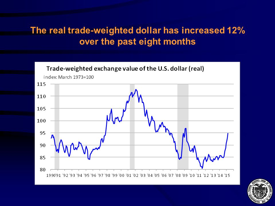 The real trade-weighted dollar has increased 12% over the past eight months