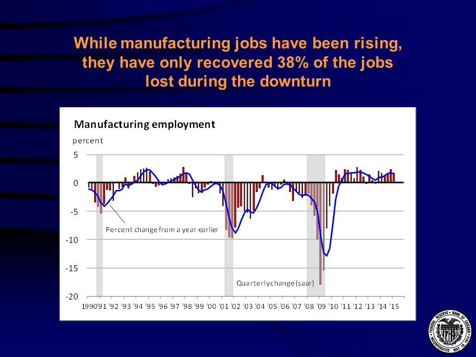 While manufacturing jobs have been rising, they have only recovered 38% of the jobs lost during the downturn