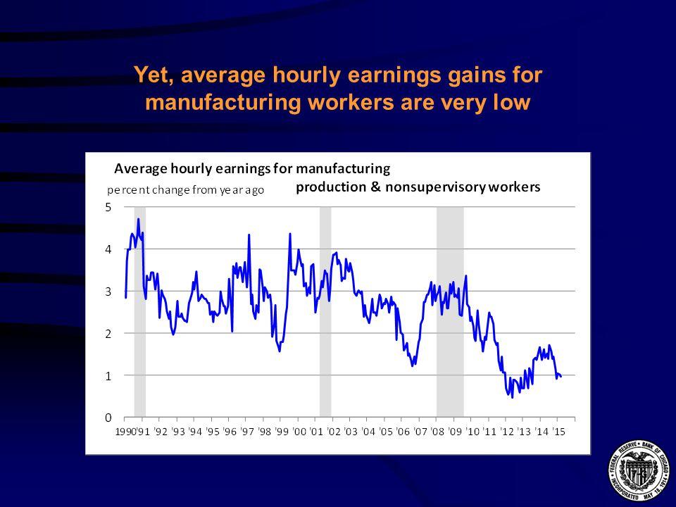 Yet, average hourly earnings gains for manufacturing workers are very low