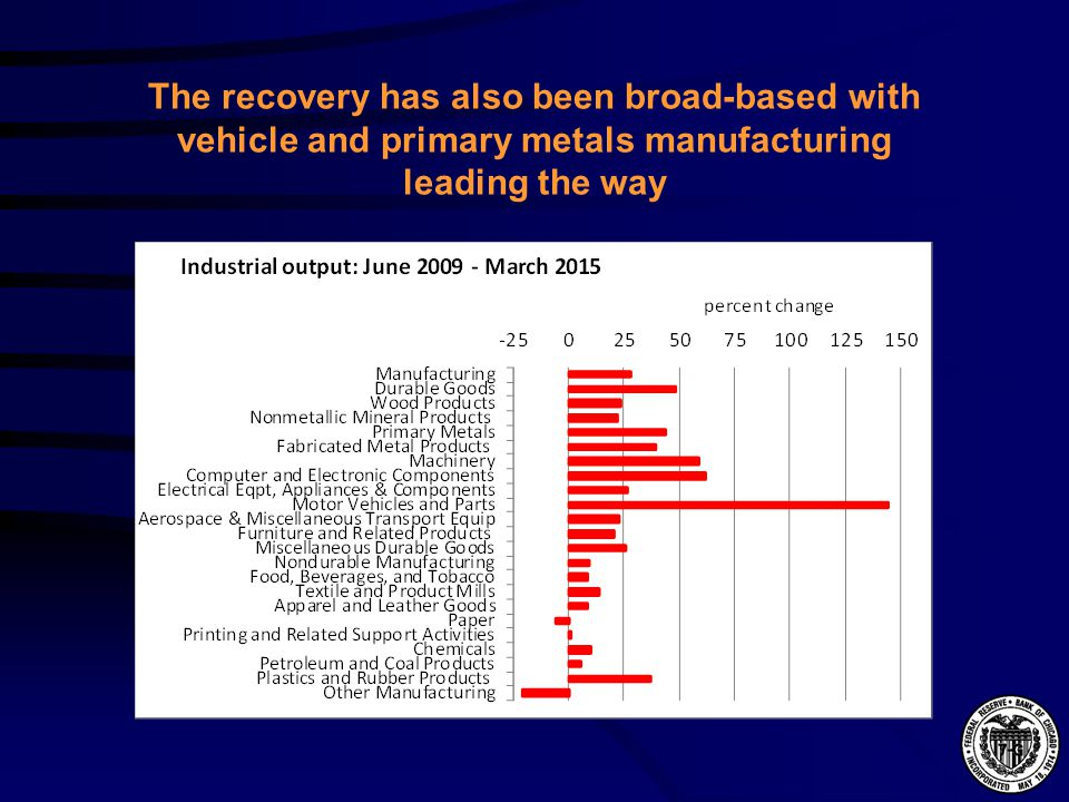 The recovery has also been broad-based with vehicle and primary metals manufacturing leading the way