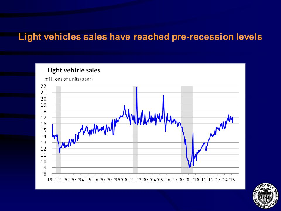 Light vehicles sales have reached pre-recession levels
