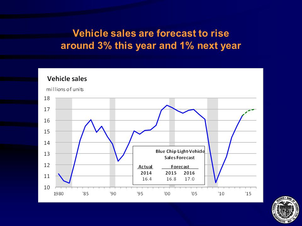 Vehicle sales are forecast to rise around 3% this year and 1% next year