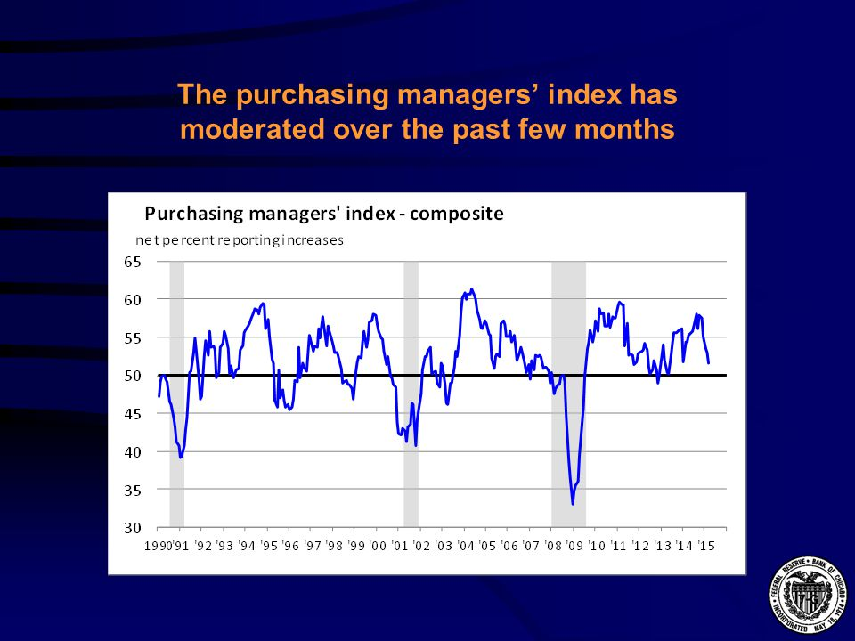 The purchasing managers' index has moderated over the past few months