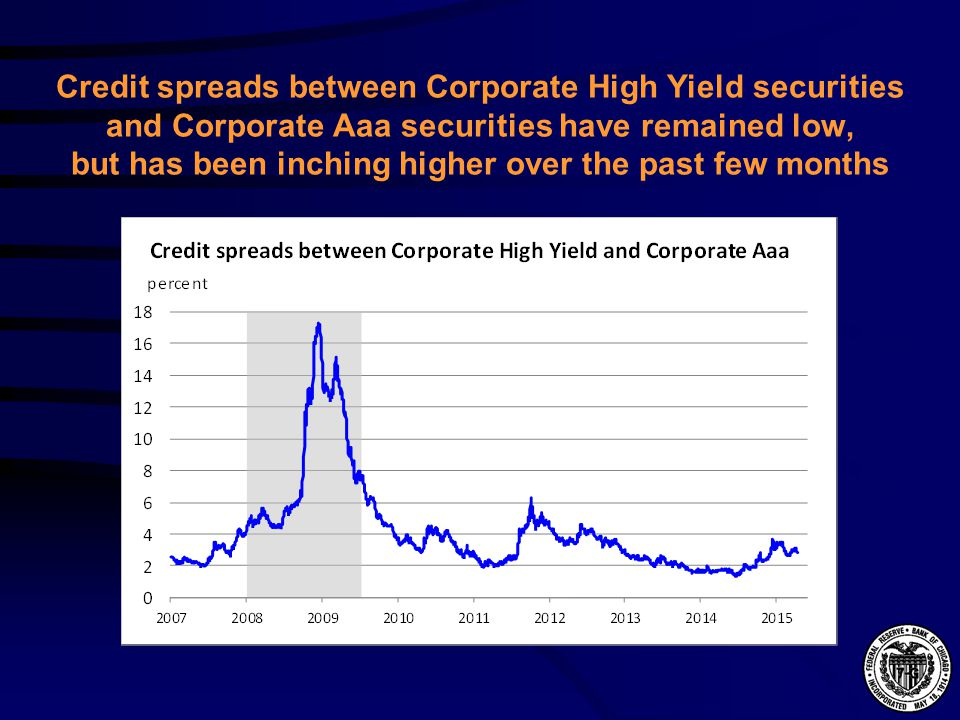 Credit spreads between Corporate High Yield securities and Corporate Aaa securities have remained low, but has been inching higher over the past few months