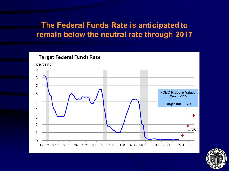The Federal Funds Rate is anticipated to remain below the neutral rate through 2017 FOMC Midpoint Values (March 2015) Longer run 3.75