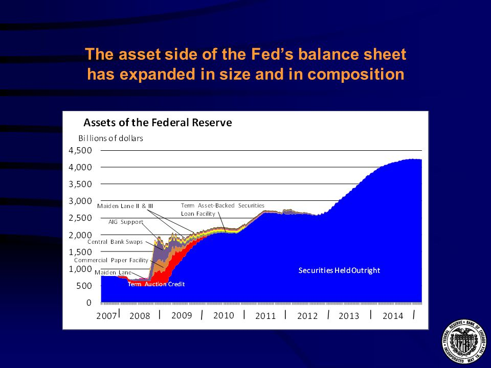The asset side of the Fed's balance sheet has expanded in size and in composition