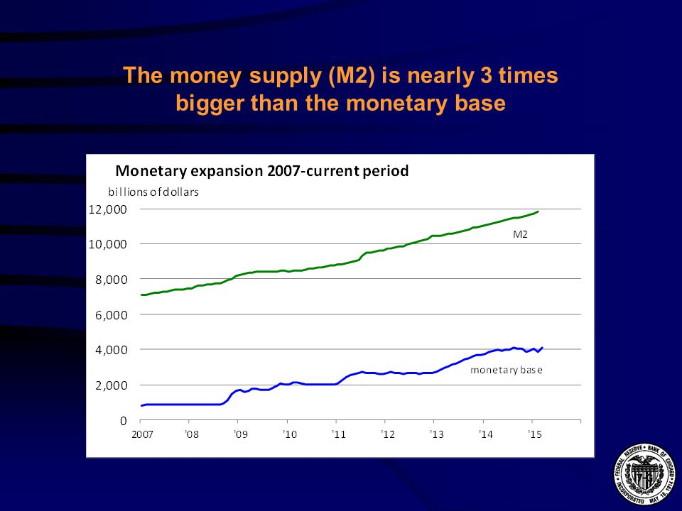 The money supply (M2) is nearly 3 times bigger than the monetary base