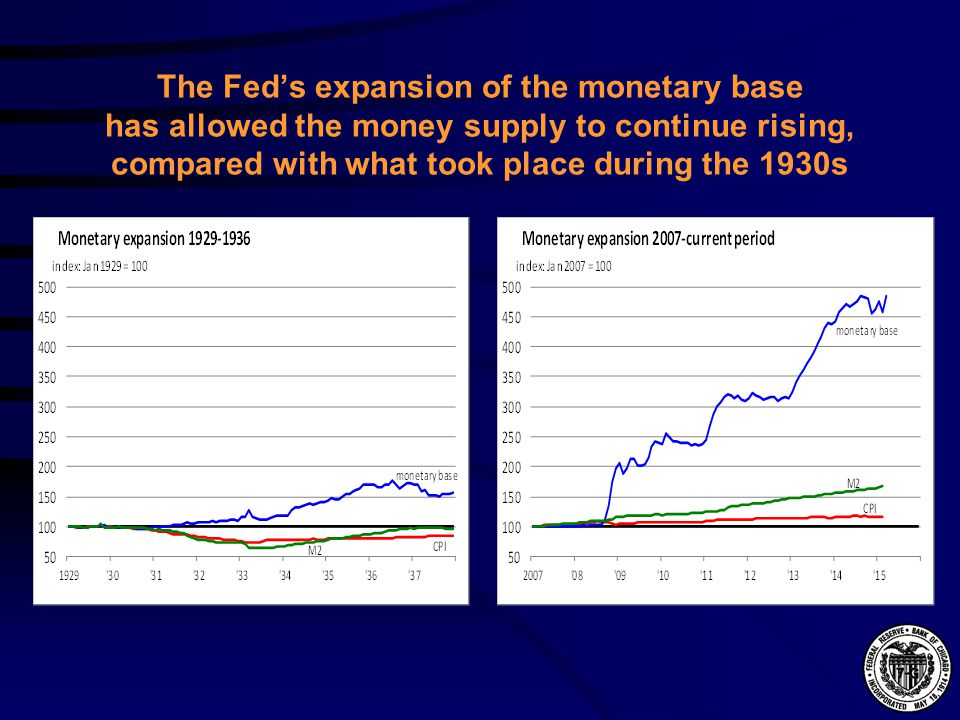 The Fed's expansion of the monetary base has allowed the money supply to continue rising, compared with what took place during the 1930s