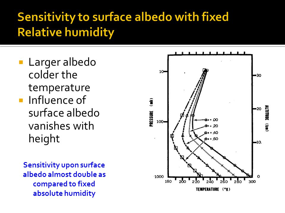  Larger albedo colder the temperature  Influence of surface albedo vanishes with height Sensitivity upon surface albedo almost double as compared to fixed absolute humidity