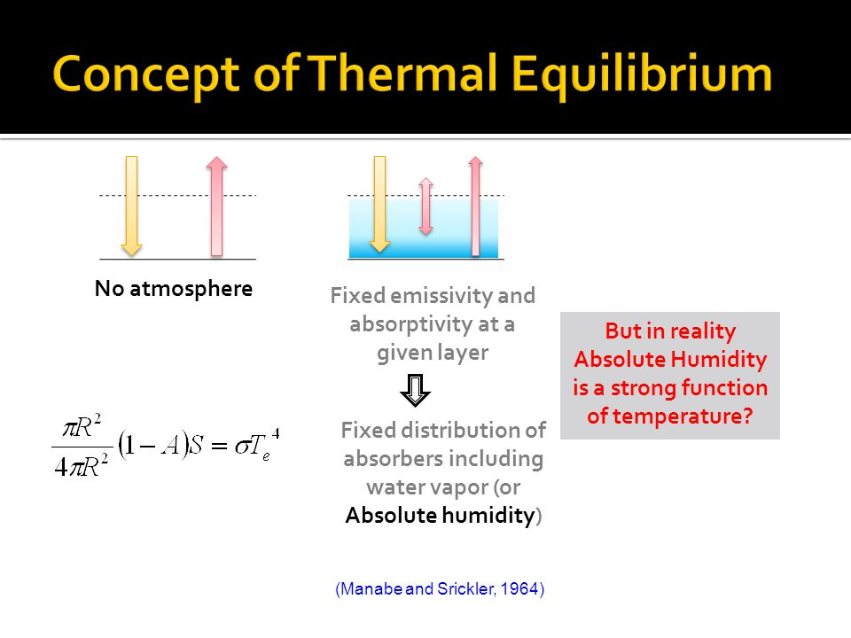 No atmosphere Fixed emissivity and absorptivity at a given layer But in reality Absolute Humidity is a strong function of temperature.