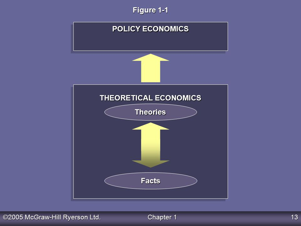 ©2005 McGraw-Hill Ryerson Ltd.Chapter 113 THEORETICAL ECONOMICS POLICY ECONOMICS Theories Facts Figure 1-1