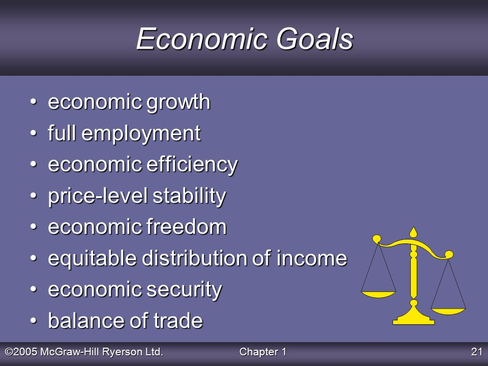 ©2005 McGraw-Hill Ryerson Ltd.Chapter 121 Economic Goals economic growtheconomic growth full employmentfull employment economic efficiencyeconomic efficiency price-level stabilityprice-level stability economic freedomeconomic freedom equitable distribution of incomeequitable distribution of income economic securityeconomic security balance of tradebalance of trade
