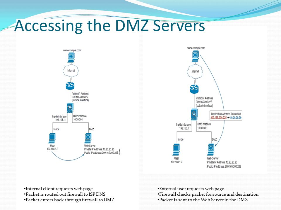 Internal User Accessing Web Server in DMZExternal User Accessing Web Server in DMZ Internal client requests web page Packet is routed out firewall to ISP DNS Packet enters back through firewall to DMZ External user requests web page Firewall checks packet for source and destination Packet is sent to the Web Server in the DMZ Accessing the DMZ Servers
