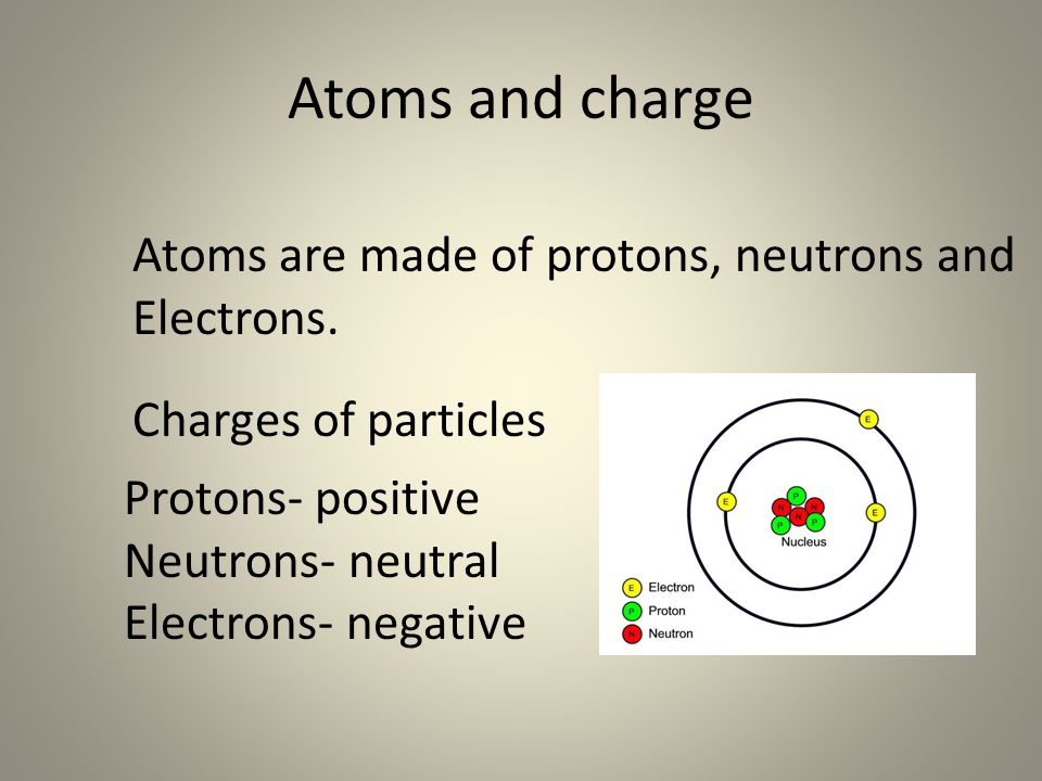 Atoms and charge Atoms are made of protons, neutrons and Electrons.