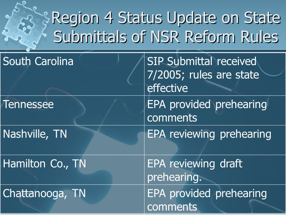 Region 4 Status Update on State Submittals of NSR Reform Rules South CarolinaSIP Submittal received 7/2005; rules are state effective TennesseeEPA provided prehearing comments Nashville, TNEPA reviewing prehearing Hamilton Co., TNEPA reviewing draft prehearing.
