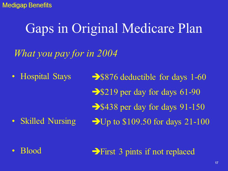 17 Gaps in Original Medicare Plan Hospital Stays Skilled Nursing Blood è$876 deductible for days 1-60 è$219 per day for days è$438 per day for days èUp to $ for days èFirst 3 pints if not replaced Medigap Benefits What you pay for in 2004