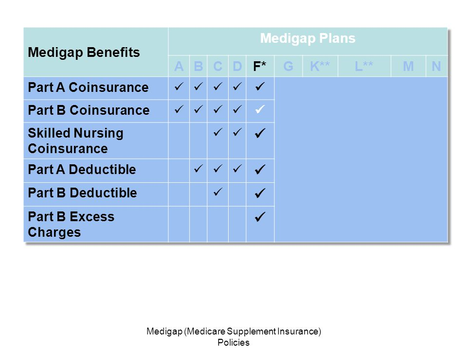 Medigap (Medicare Supplement Insurance) Policies 21 *Plan F has a high-deductible option.