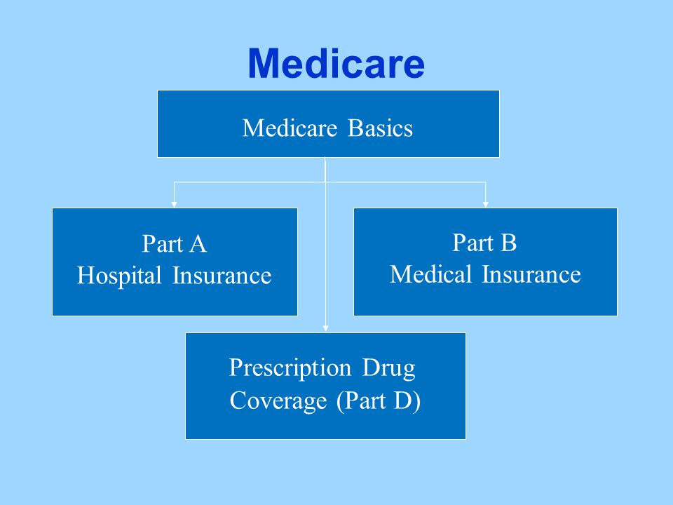 Medicare Medicare Basics Part A Hospital Insurance Part B Medical Insurance Prescription Drug Coverage (Part D)