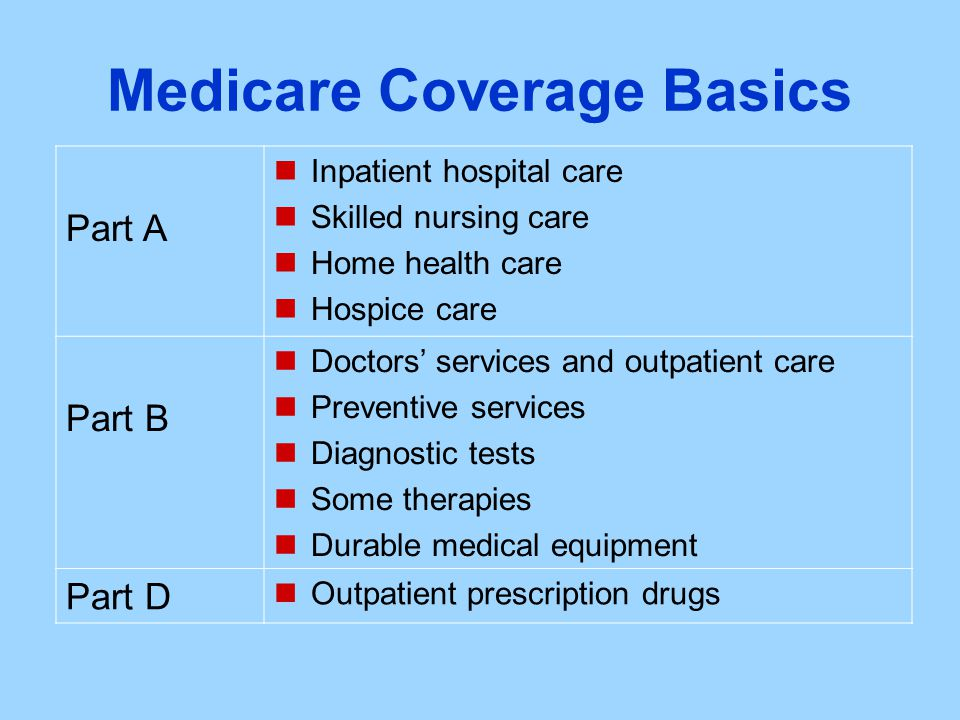 Medicare Coverage Basics Part A Inpatient hospital care Skilled nursing care Home health care Hospice care Part B Doctors' services and outpatient care Preventive services Diagnostic tests Some therapies Durable medical equipment Part D Outpatient prescription drugs