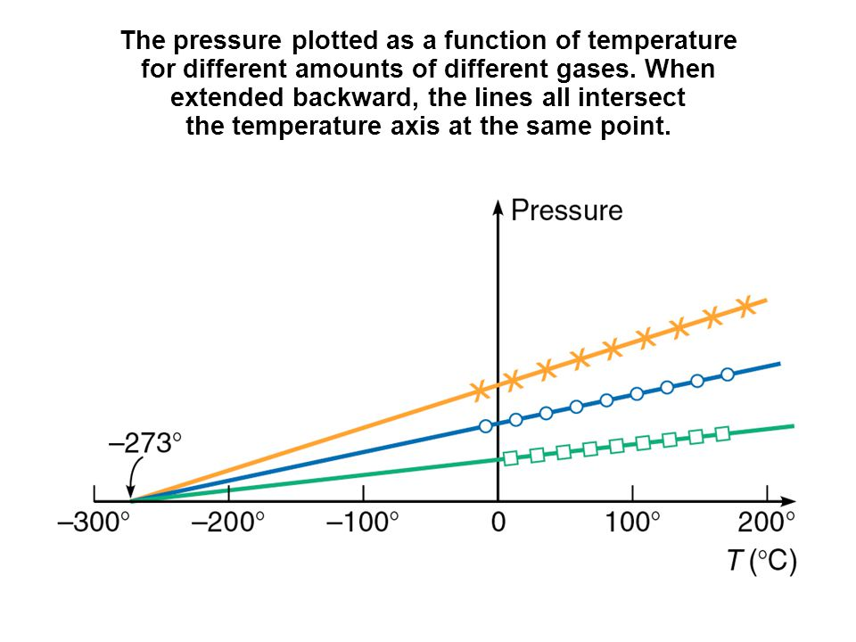the fahrenheit and celsius scales use different numerical values for
