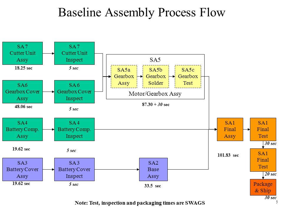 1 Pencil Sharpener Report4 Assembly Workstation Analysis November