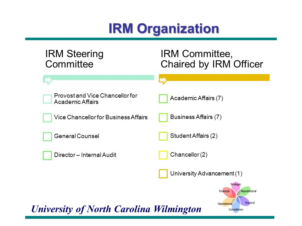 University of North Carolina Wilmington IRM Organization IRM Steering Committee Provost and Vice Chancellor for Academic Affairs Vice Chancellor for Business Affairs General Counsel Director – Internal Audit IRM Committee, Chaired by IRM Officer Academic Affairs (7) Business Affairs (7) Student Affairs (2) Chancellor (2) University Advancement (1)