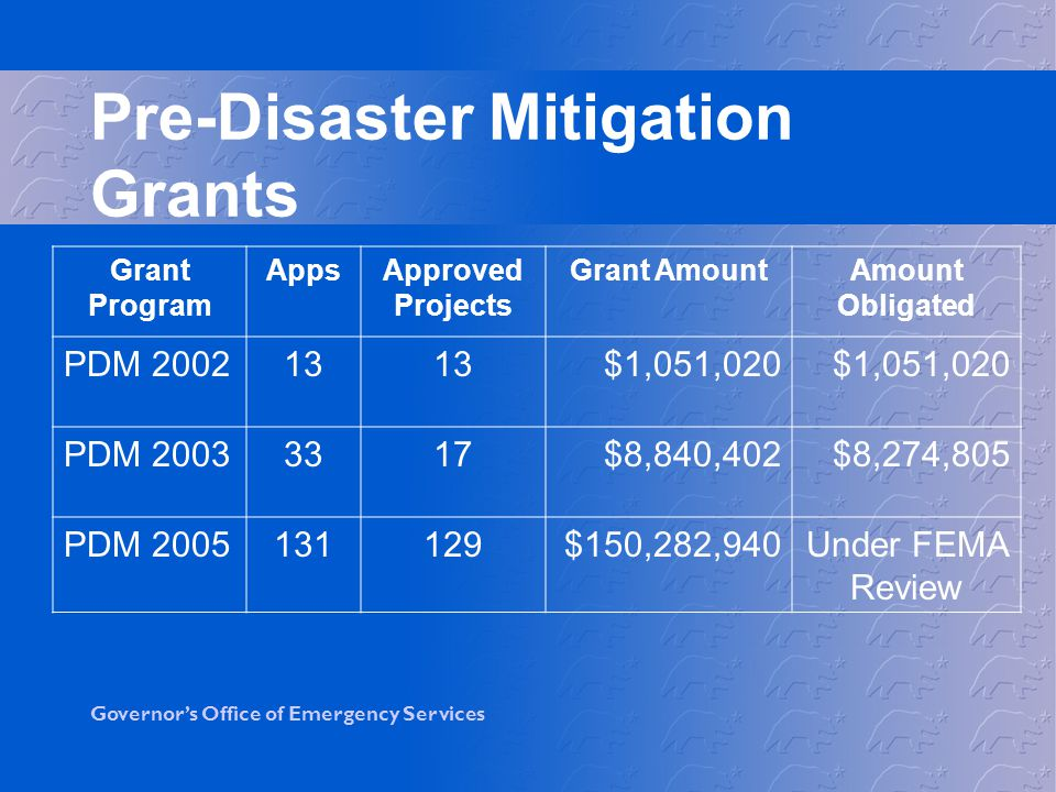 Governor's Office of Emergency Services Pre-Disaster Mitigation Grants Grant Program AppsApproved Projects Grant AmountAmount Obligated PDM $1,051,020 PDM $8,840,402$8,274,805 PDM $150,282,940Under FEMA Review