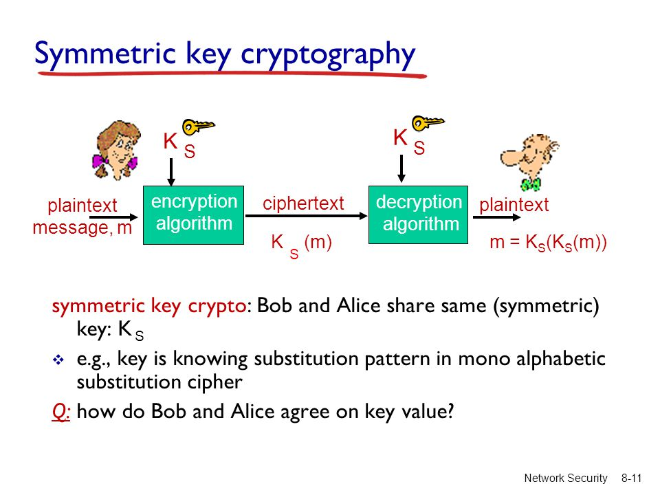 8-11Network Security Symmetric key cryptography symmetric key crypto: Bob and Alice share same (symmetric) key: K  e.g., key is knowing substitution pattern in mono alphabetic substitution cipher Q: how do Bob and Alice agree on key value.