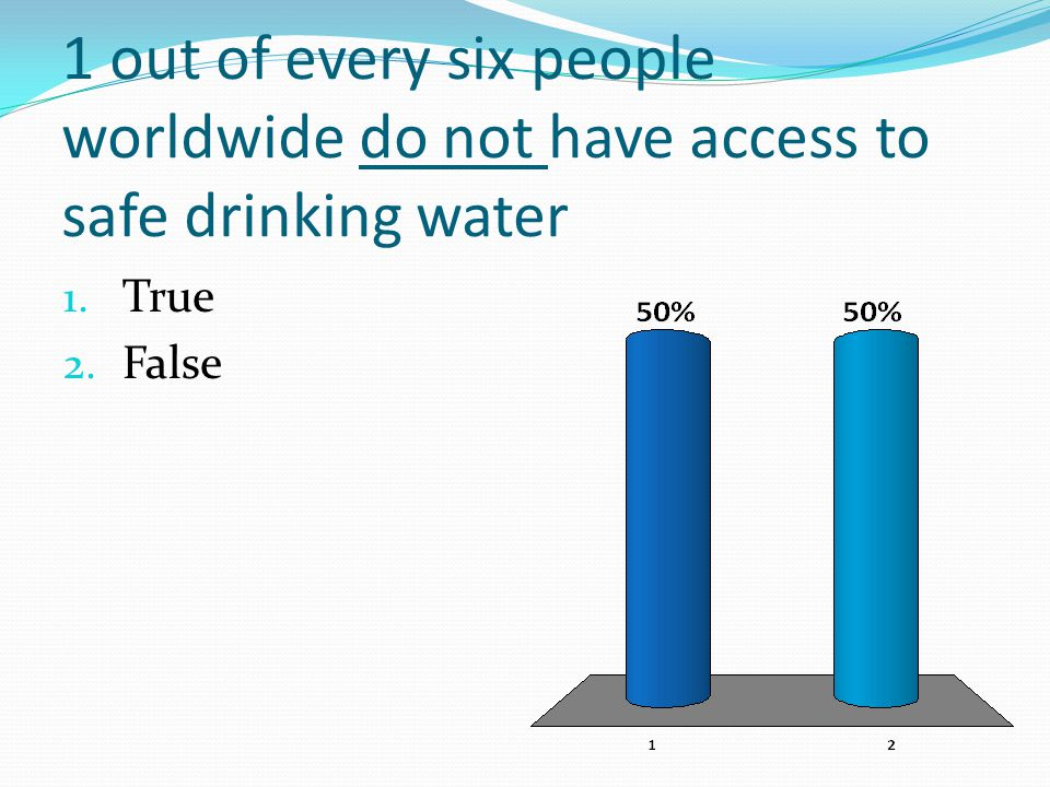 1 out of every six people worldwide do not have access to safe drinking water 1. True 2. False