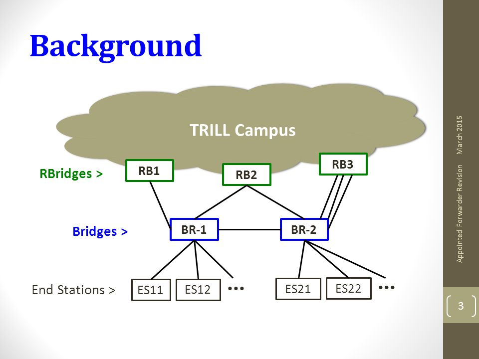 Background March 2015 Appointed Forwarder Revision 3 TRILL Campus RB1 RB2 RB3 BR-1BR-2 RBridges > Bridges > End Stations > ES12 ES11 ES22 ES21