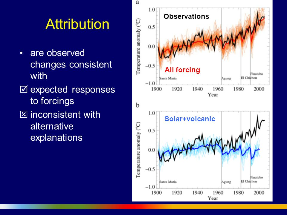 Attribution are observed changes consistent with  expected responses to forcings  inconsistent with alternative explanations Observations All forcing Solar+volcanic