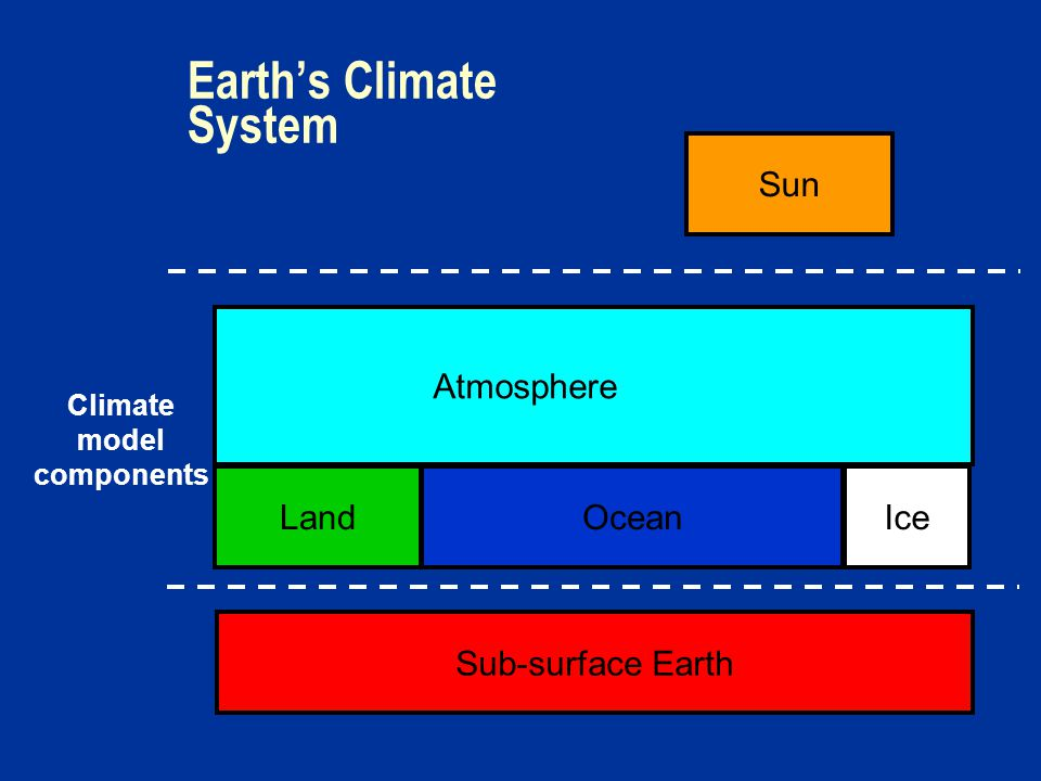 Earth's Climate System Sun IceOceanLand Sub-surface Earth Atmosphere Climate model components