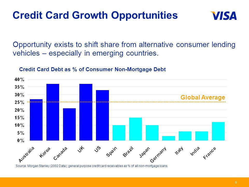 Global Consumer Credit Development Learnings Evangelos
