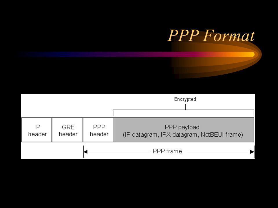 PPP Format