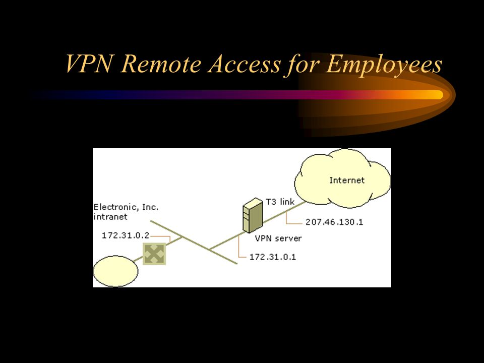 VPN Remote Access for Employees